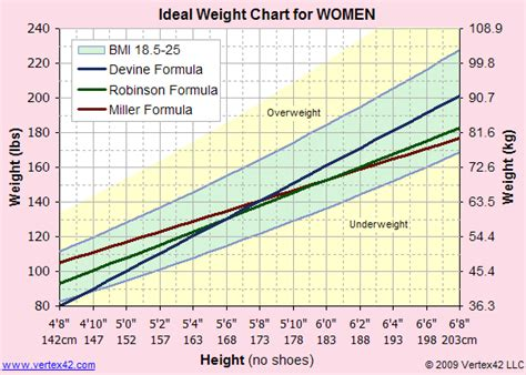 Ideal Weight Chart - Printable Ideal Weight Chart and ...