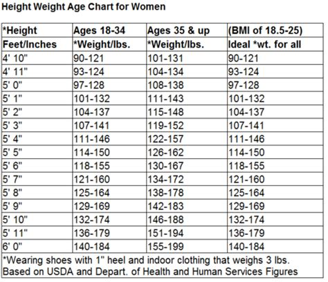 Ideal Weight For Older Women Pictures to Pin on Pinterest ...