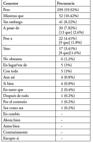 IDENTIFICACIÓN DE LOS CONECTORES DISCURSIVOS DE MÁS ALTA ...