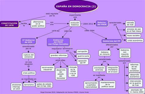 Ideología y partidos políticos en la España contemporánea ...