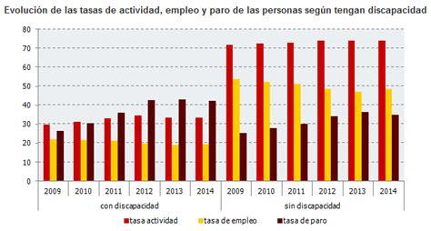 IECA / Junta de Andalucía » Andalucía contaba con 232.600 ...