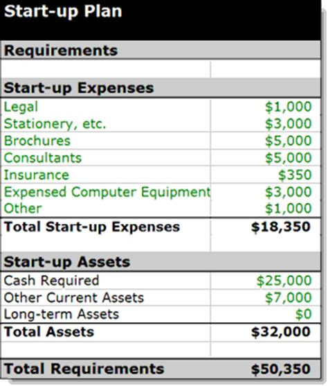 If You're Planning a New Business, Budget Your Startup ...