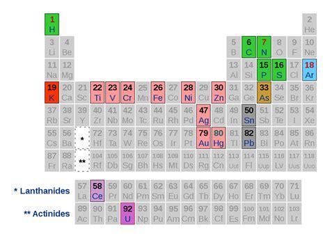 Il sistema periodico - Wikipedia