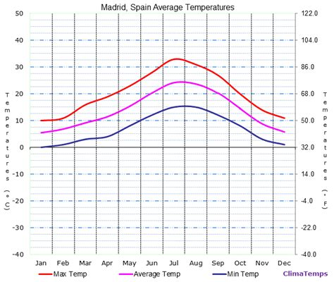 Image Gallery madrid climate chart
