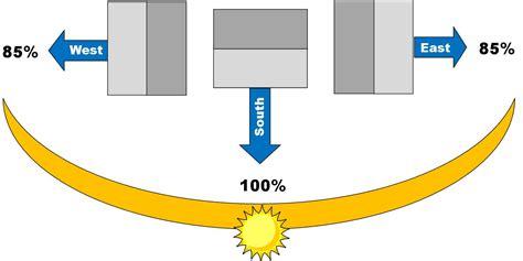 Image Gallery sun orientation