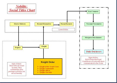 Image   Nobility Chart 2.JPG   Zero no Tsukaima Wiki ...