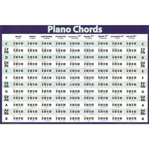 Image result for piano chord sheet   Music   Pinterest ...