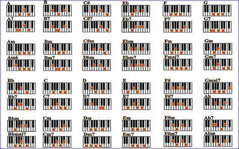 Image Titled Read Piano Chords Step 1 Jazz Chart Pdf ...