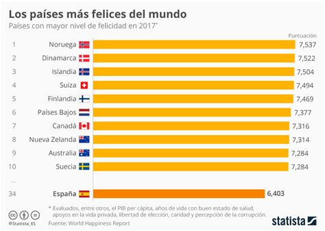 Imagen del día: España, en el puesto 34 de los países más ...