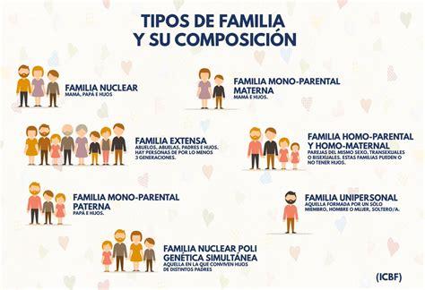 imagenes de diferentes tipos de familias » Full HD MAPS ...
