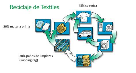 Imagenes De Reciclaje. Cheap Reciclaje. Interesting Nuevas ...