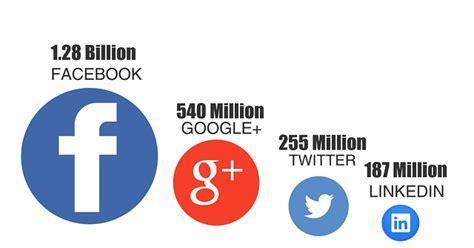 Imagenes Sin Copyright: Gráfica sobre las redes sociales ...