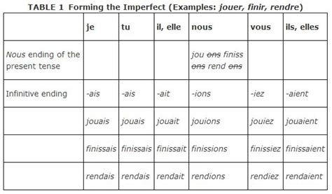 Imperfect Tense and Regular Verbs