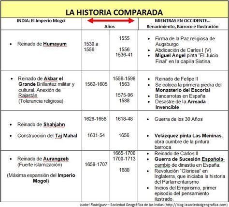 Imperio Mogol vs. Renacimiento, Barroco e Ilustración