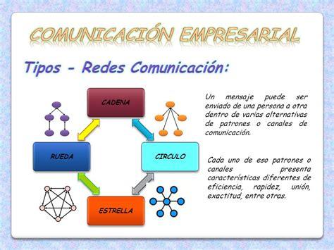 IMPORTANCIA DE LA COMUNICACIÓN COMPORTAMIENTO ...
