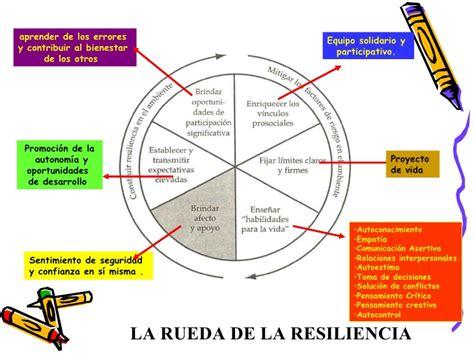 Importancia De La Resiliencia En Eldesarrollo Integral De ...