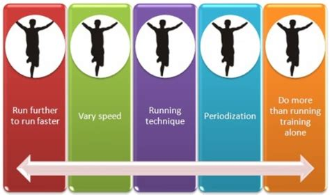 Improve Running Performance - 5 Quick Running Tips ...