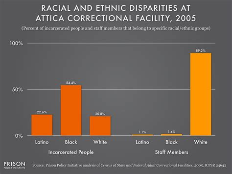In prisons, Blacks and Latinos do the time while Whites ...