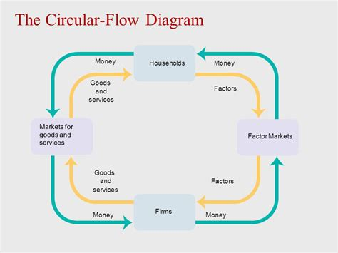 in the circular flow diagram in the markets for   28 ...