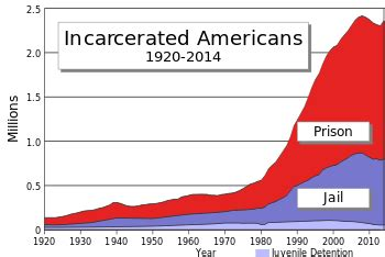 Incarceration in the United States - Wikipedia