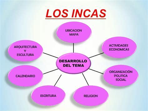 Incas mapa sinoptico