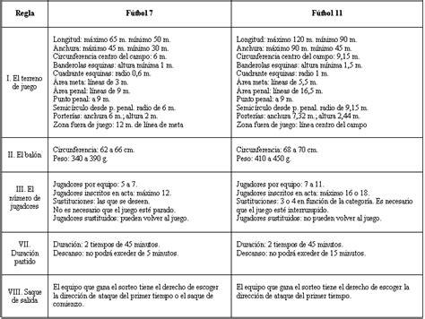 Incidencia de la modalidad de juego  fútbol 7 y fútbol 11 ...