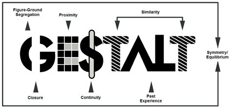 Inclusivity, Gestalt Principles, and Plain Language in ...