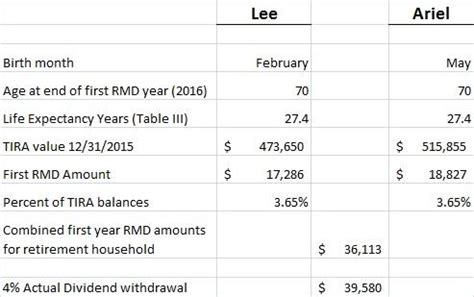 Income Investing And Planning For The Dreaded Required ...