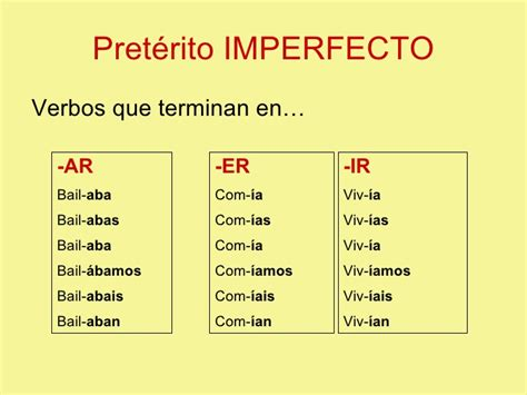 Indefinido/Imperfecto