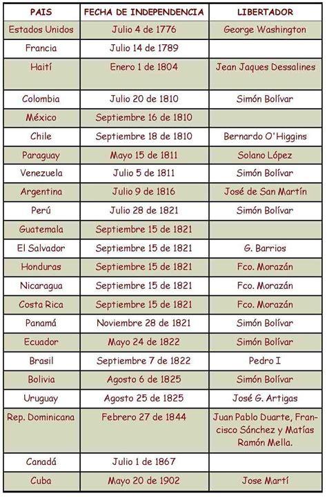 Independencia de América Latina   infografia   Pinterest ...