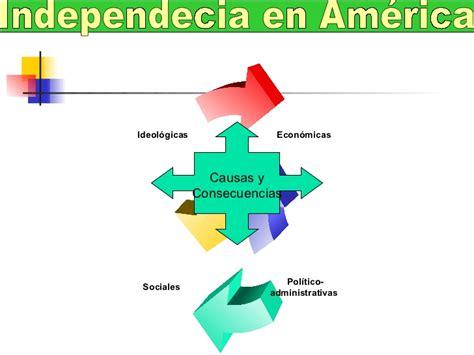 Independencia en America