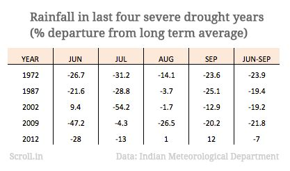 India need not worry about a drought yet