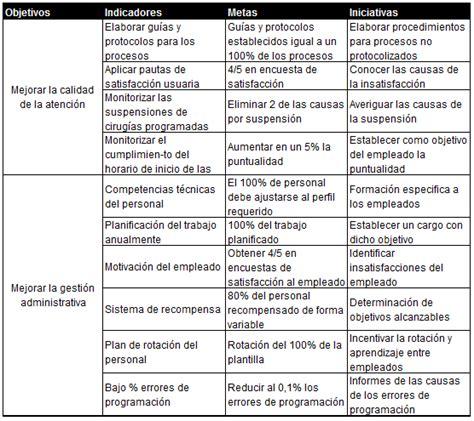 Indicadores, metas e iniciativas en función de los ...