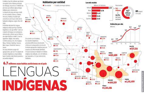 Influencia de las lenguas indígenas en el español actual ...