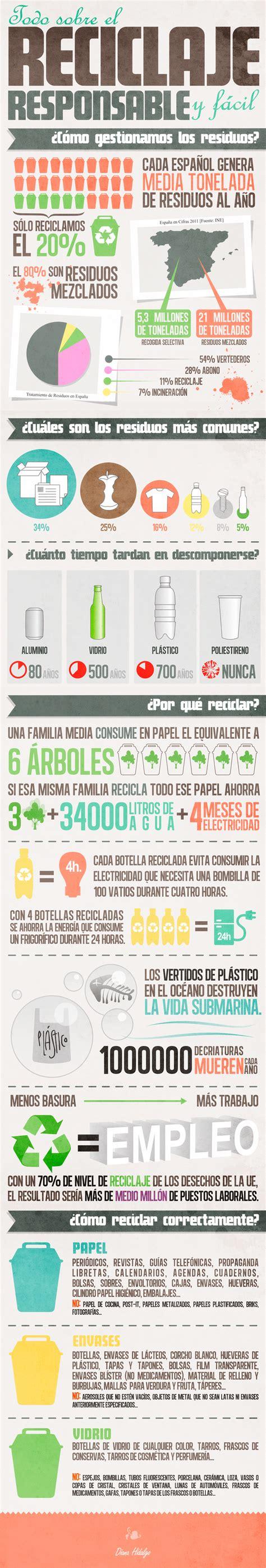 Infografía: Absolutamente TODO sobre el reciclaje ...