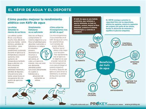 Infografía Aumentar rendimiento deportivo con Kéfir de ...