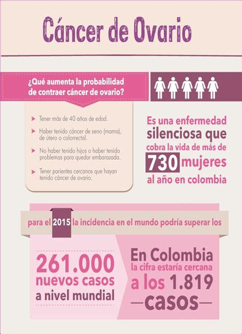 Infografia Cáncer de ovario | Infografias | Pinterest