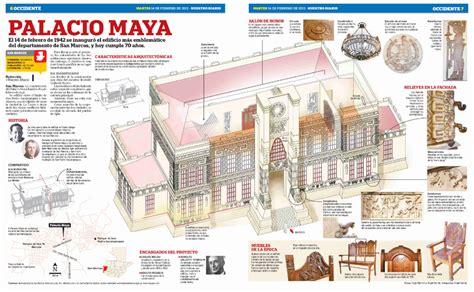 Infografía con las Características de la CULTURA MAYA ...