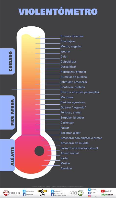 Infografía | Conoce los diversos tipos de violencia
