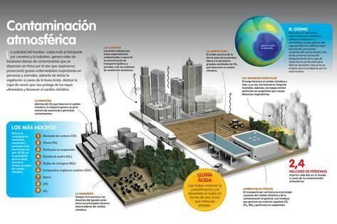 Infografía De La Contaminación Atmosférica Debido a La ...