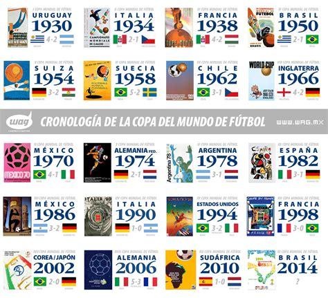 Infografía de las finales de la Copa del Mundo de Fútbol ...