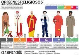 #Infografía del origen de las #religiones del mundo en la ...