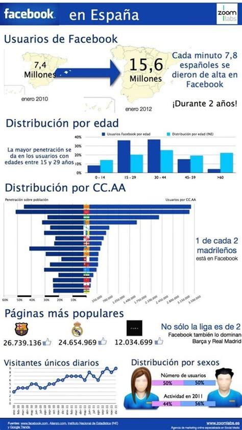 Infografía del uso de facebook en españa - Info - Taringa!