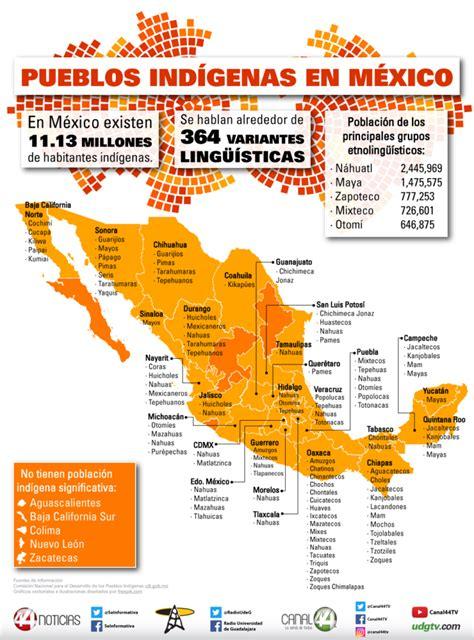 Infografía   Día Internacional de los Pueblos Indígenas