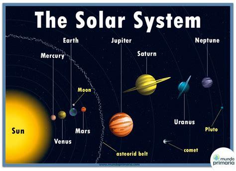 Infografía inglés: The Solar System - Mundo Primaria