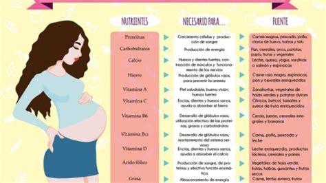 Infografía: Los primeros síntomas del embarazo | Blog de ...