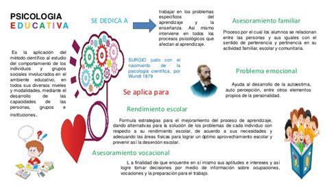 Infografia psicologia educacional