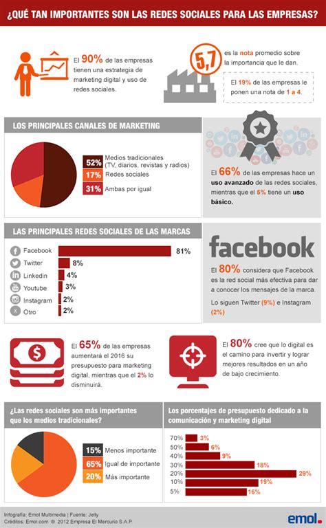 Infografía ¿Qué importancia juegan hoy día las redes ...