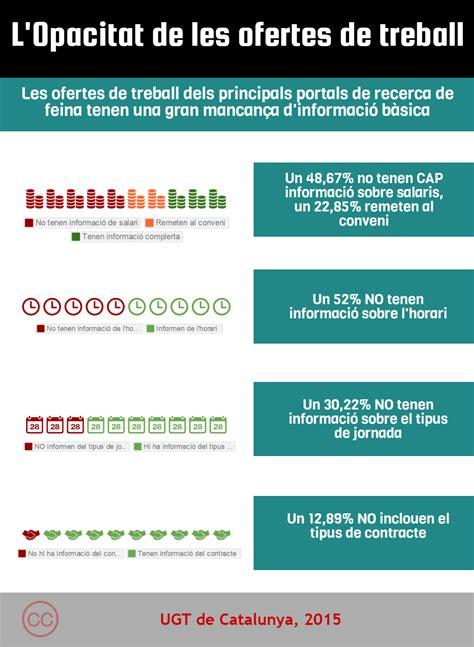 """Infografia """"L'opacitat en les ofertes de treball""""   UGT ..."""