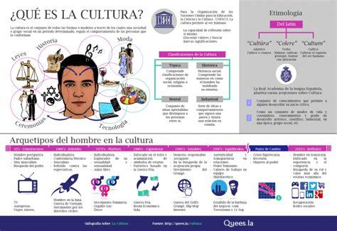 Infografía sobre cultura ¿Qué es cultura?
